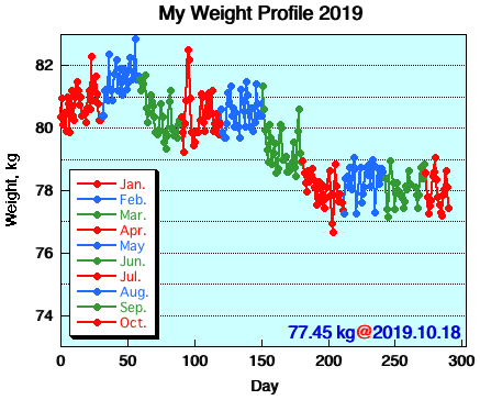 My Weight Profile 1910