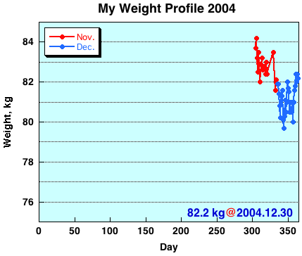 My Weight Profile 0412