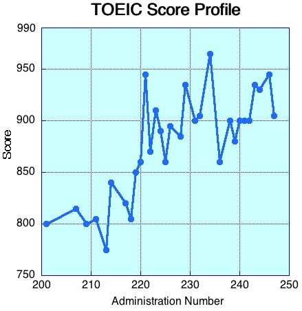 TOEIC Score Profile
