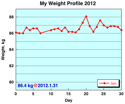My Weight Profile 1201