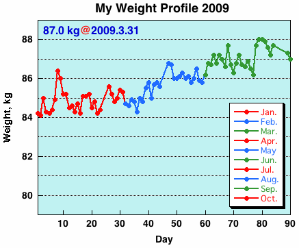 My Weight Profile 0903