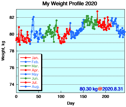 My Weight Profile 2008