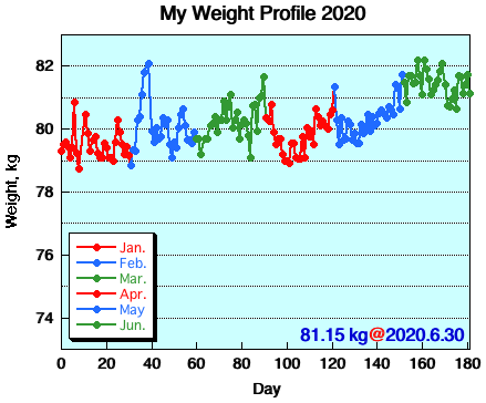 My Weight Profile 2006