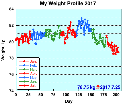 My Weight Profile 1707
