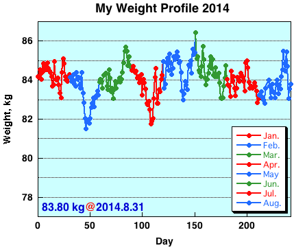 My Weight Profile 1408