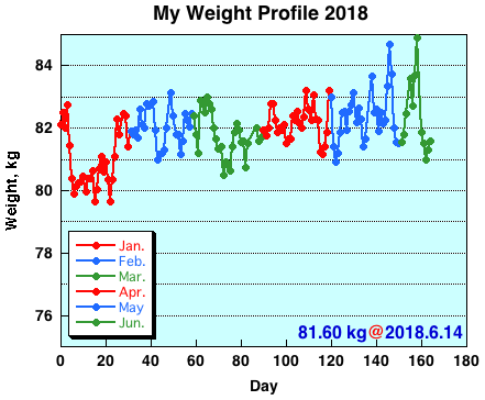 My Weight Profile 1806