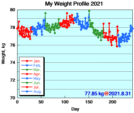 My Weight Profile 2108