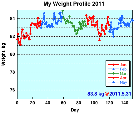 My Weight Profile 1105