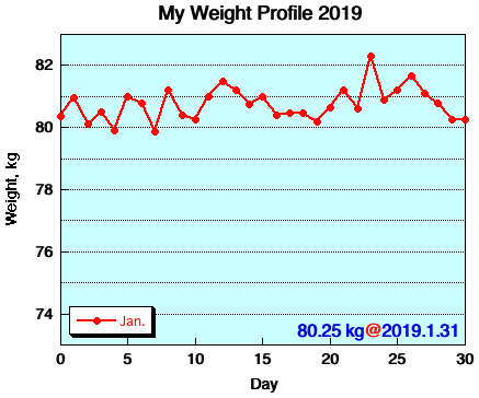 My Weight Profile 1901