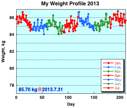 My Weight Profile1307