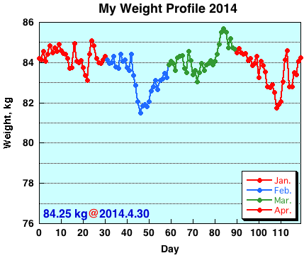 My Weight Profile1404