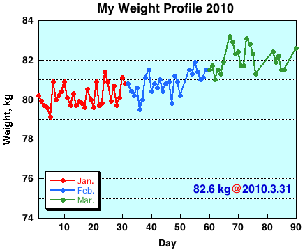 My Weight Profile 1003