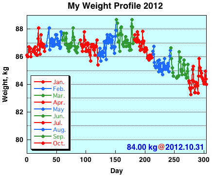 My Weight Profile 1210