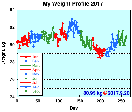 My Weight Profile 1709