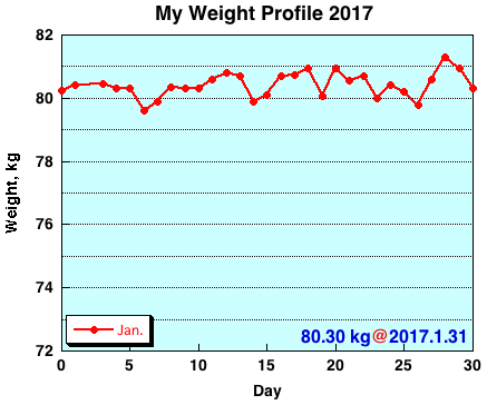 My Weight Profile 1701