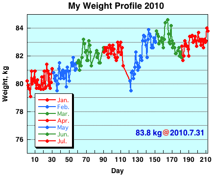 My Weight Profile 1007