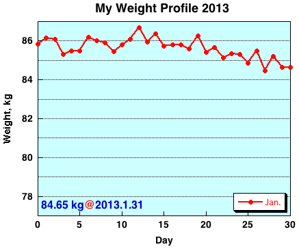 My Weight Profile 1301