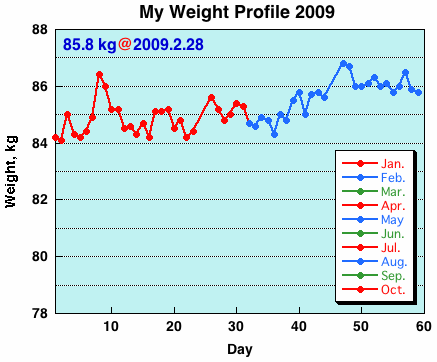 My Weight Profile 0902