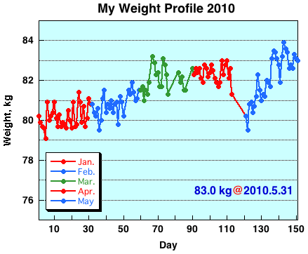 My Weight Profile 1005