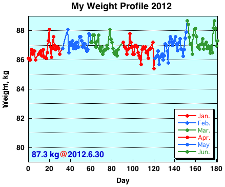 My Weight Profile 1206