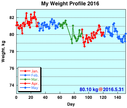 My Weight Profile 1605