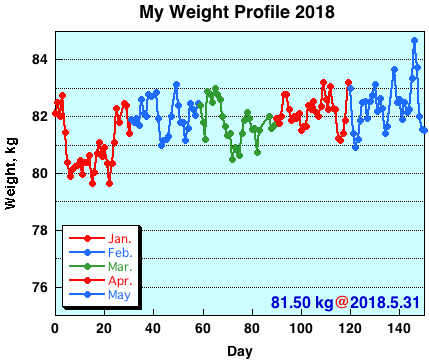 My Weight Profile 1805