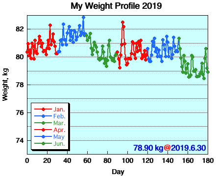 My Weight Profile 1906