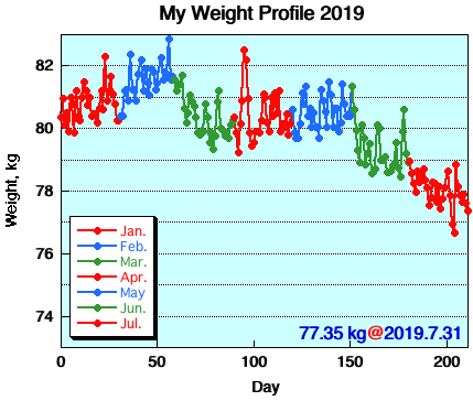 My Weight Profile 1907