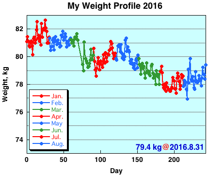 My Weight Profile 1608