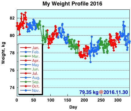 My Weight Profile 1611