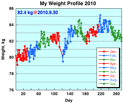 My Weight Profile 1009
