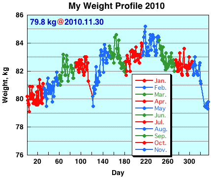 My Weight Profile 1011
