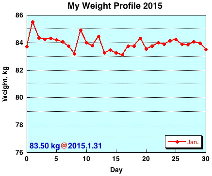 My Weight Profile 1501