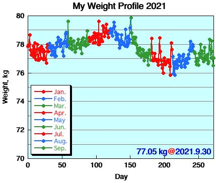 My Weight Profile 2109