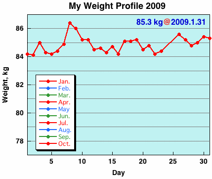 My Weight Profile 0901