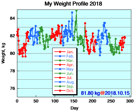 My Weight Profile 1810