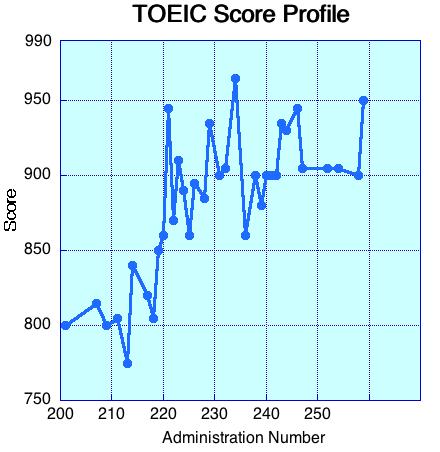 TOEIC Score Profile Corrected