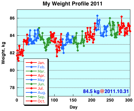 My Weight Profile 1110