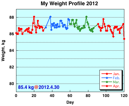 My Weight Profile 1204