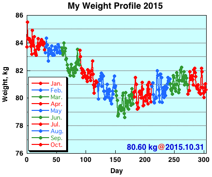 My Weight Profile 1510
