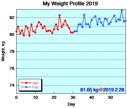 My Weight Profile 1902