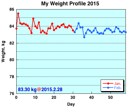 My Weight Profile 1502