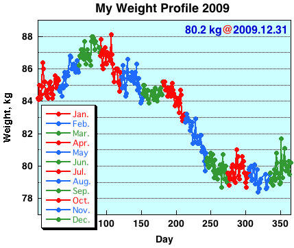My Weight Profile 0912