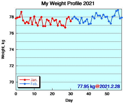 My Weight Profile 2102