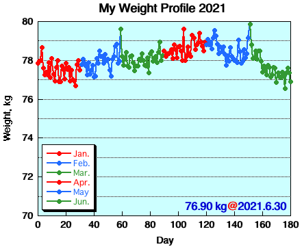 My Weight Profile 2106