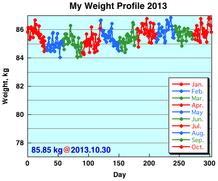 My Weight Profile1310