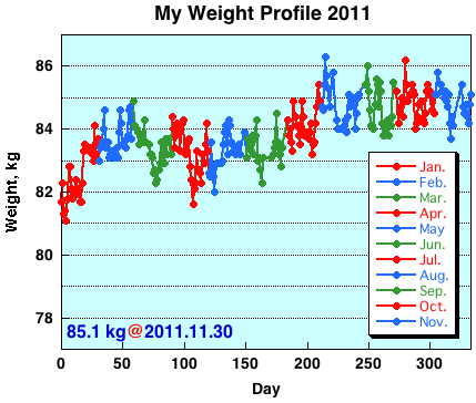 My Weight Profile 1111