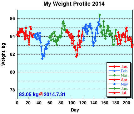 My Weight Profile 1407