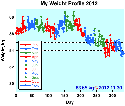 My Weight Profile 1211