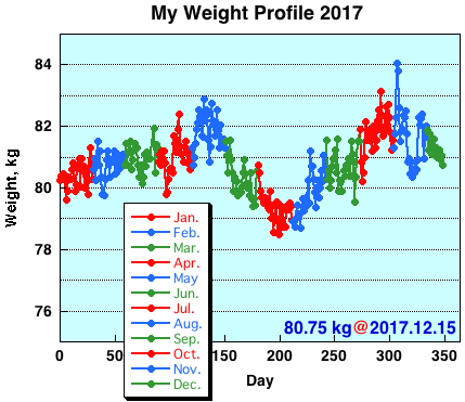 My Weight Profile 1712